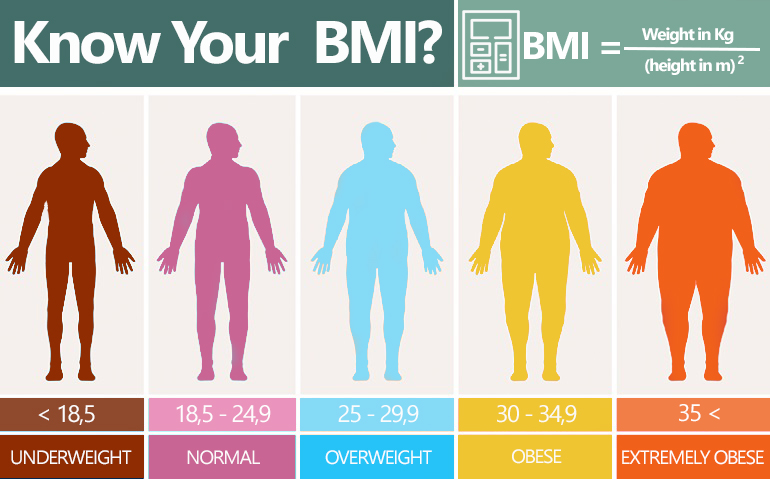 Bmi Calculator Calculate Body Mass Index Bmi Calculator Men Women